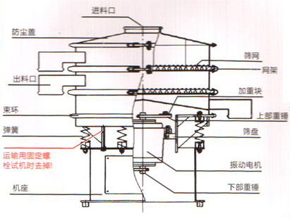 筛分机设备结构图