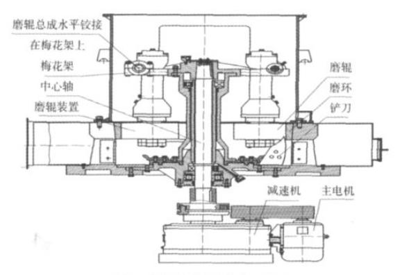 摆式/立式磨粉机/悬辊式磨粉机_矿石研磨机设备_高效磨