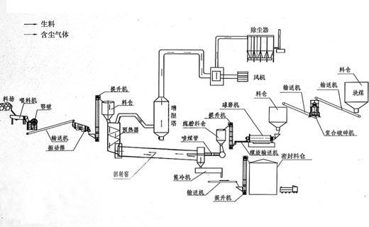 调整回转窑托轮使窑上窜或下窜,可以进某一油壶,也可以退相对的油壶。一般而言,在托轮与轮带接触比较好的情况下,向里进是很困难的。但向里进比向外退的效果要好,因此,选择要慎重。 1)选择托轮与轮带接触不好的墩子作为调整对象,一定可以找到一个合理的油壶向里进,达到窑上窜或下窜的目的。 2)如果是向外退,可先退油壶定位调整螺栓,再松开地脚螺栓。运转5~10分钟后,检查调整螺栓与油壶底座间隙。如果已紧贴,则可收紧地脚螺栓。切记地脚螺栓松开时程度不要太厉害,收紧之前人一定要在旁边观察,以防托轮拉翻。 3)每次调整的量