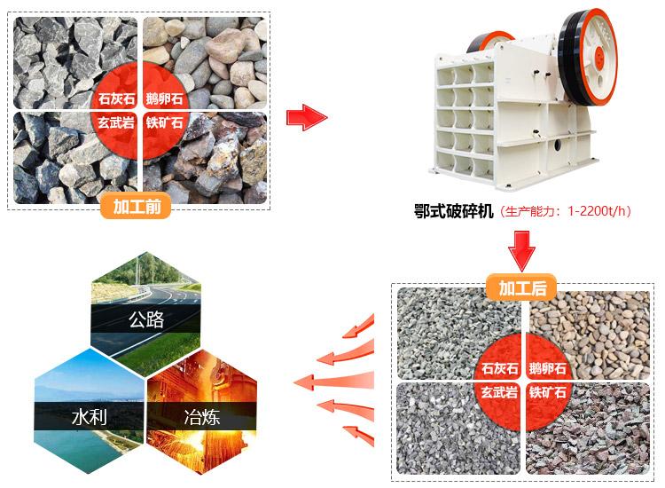 颚式破碎机是矿山市场上应用非常广泛的一类破碎设备