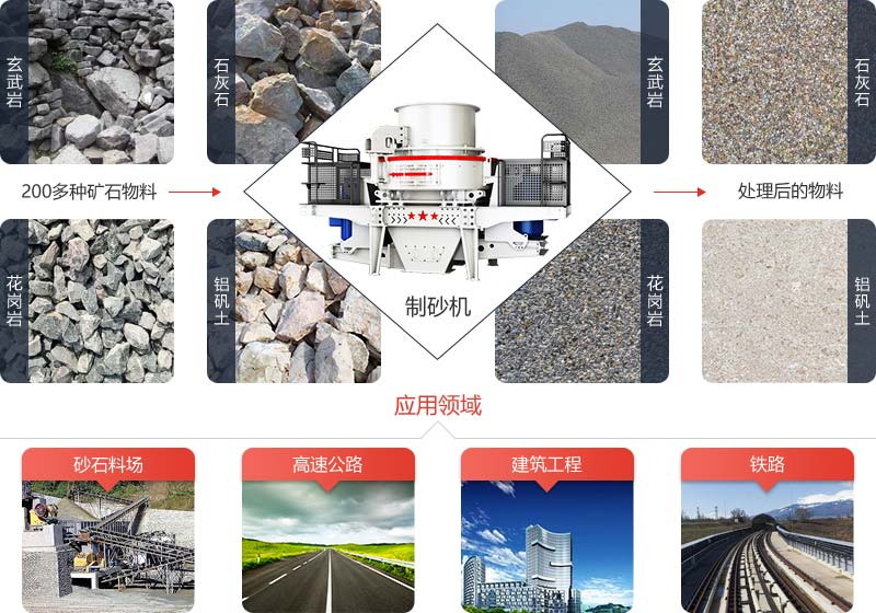 制砂机采用石打石破碎原理可将各种矿石物料制成工程用砂